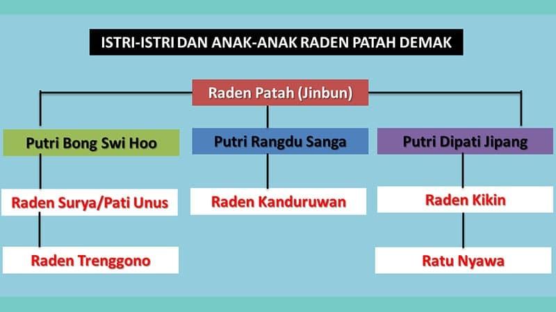 Biografi Raden Patah - Silsilah Jin Bun
